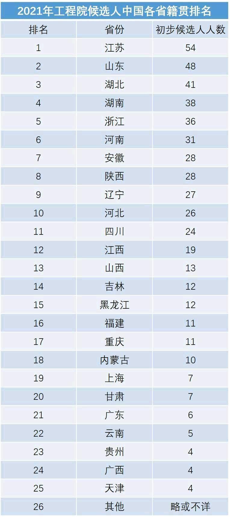 各省人口排名2021_各省人口排名