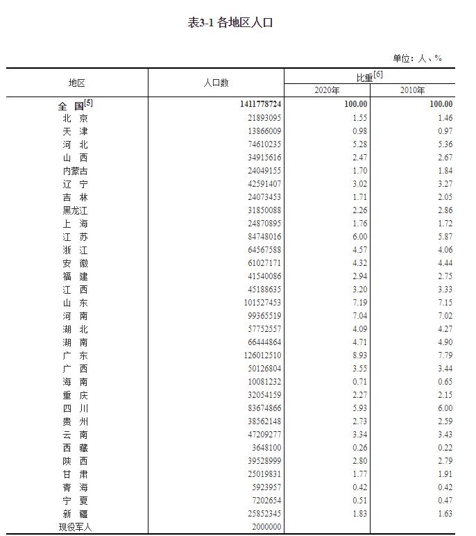 全国31省人口数据发布:两省超过1亿人,河南人口数9936.55万人!