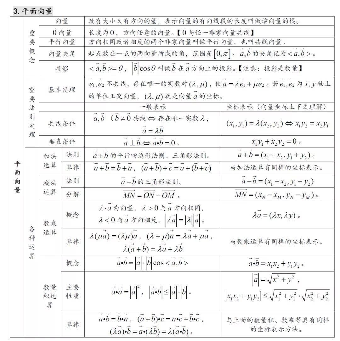 2021年高考冲刺:高中数学所有考点一览