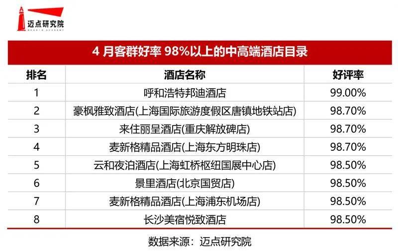 上海酒店排行榜_上海上榜数蝉联第一!2021年4月中高端酒店竞争力100强榜单发布