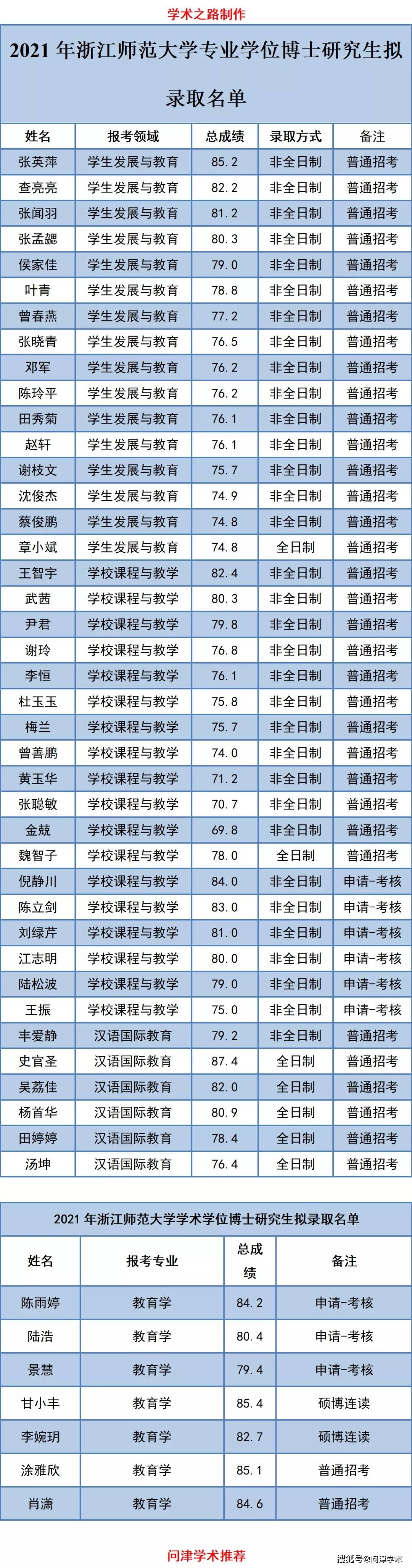 浙江师范大学2021年博士研究生拟录取名单公示,117人