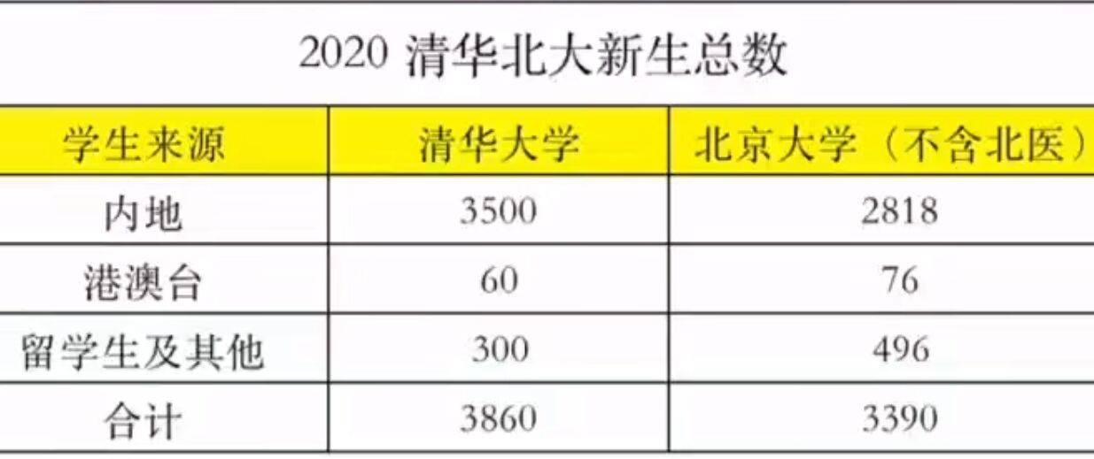 清华副校长怒批中国学生:你们这么优秀,去国外打工却很满足?
