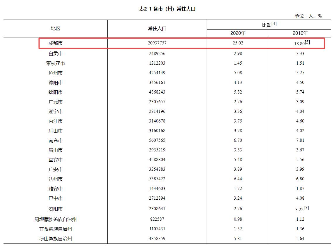 重庆2021年人均GDP_2021年上半年GDP出炉 广州重庆差距拉大,重庆名义增速15.11