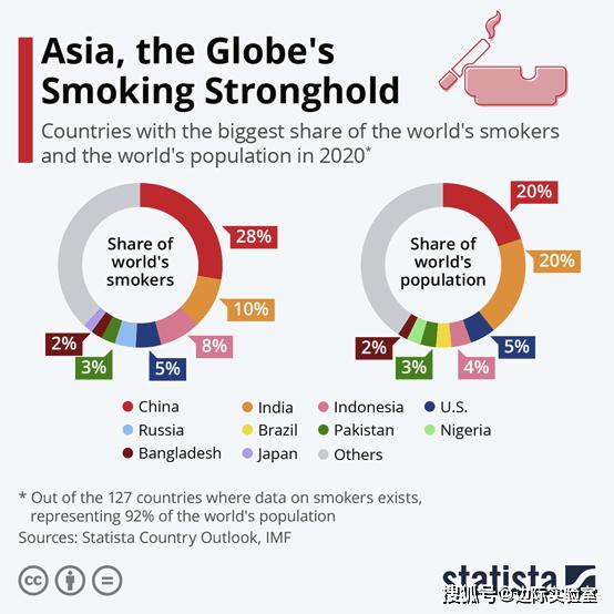 世界人口数量排名_全球吸烟者数量排行榜,中国占到近三分之一