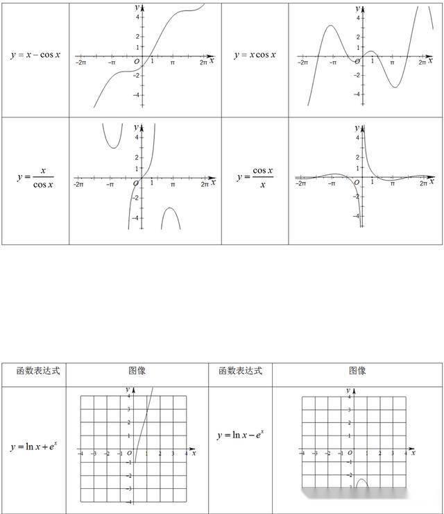 高中数学66个常考「特殊函数图像」整理,学霸都悄悄领了电子版