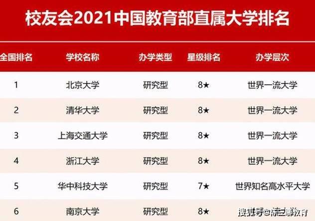 浙江大学排行榜_2021百强大学排行出炉,华中科技逆袭成黑马,浙江大学排名稳定