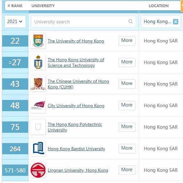 香港大学排行_香港大学排名_背景