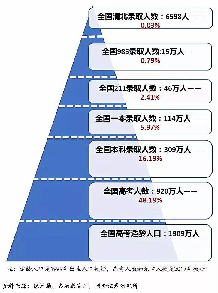 中国各地高考难度地图:上大学最难的省份是哪里?
