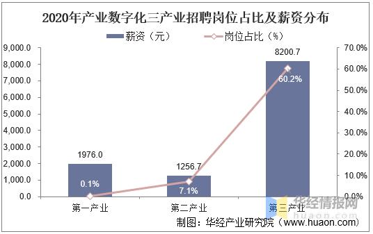 2020农业占gdp比重_2020年江浙地区税收占GDP比例对比