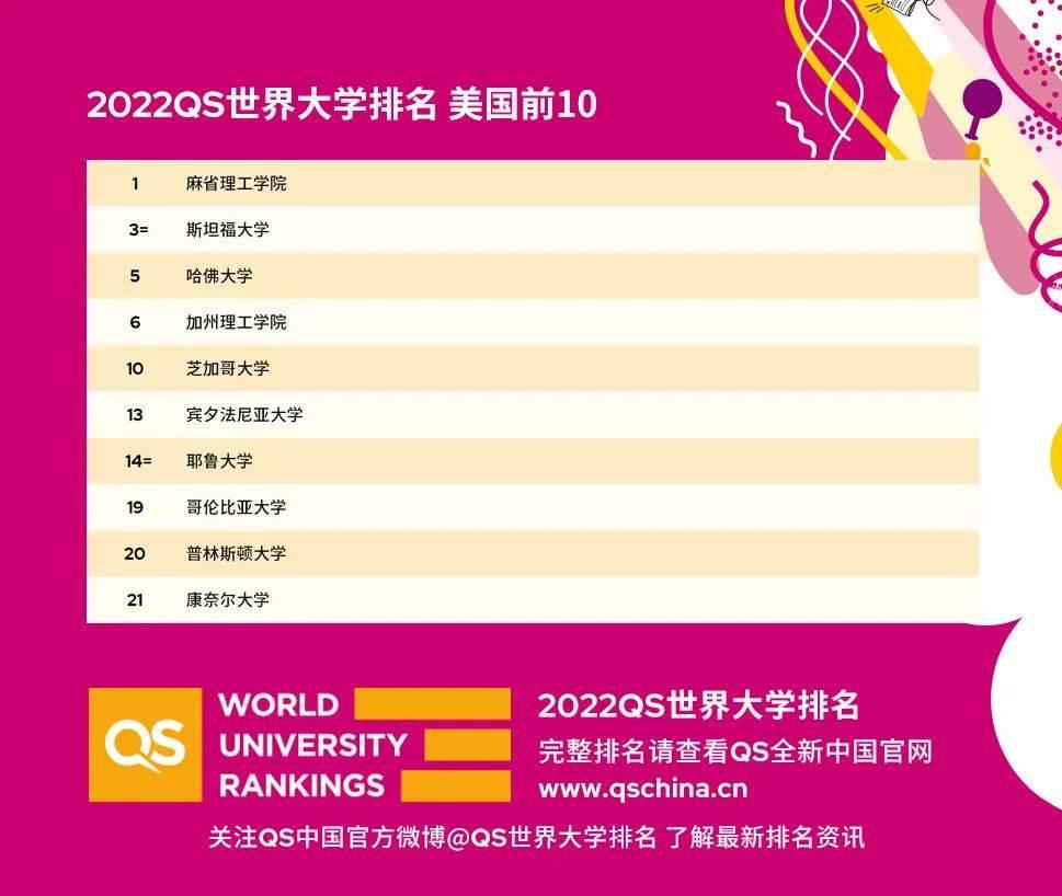 2022年QS世界大学排名重磅发布!这次变化不小!