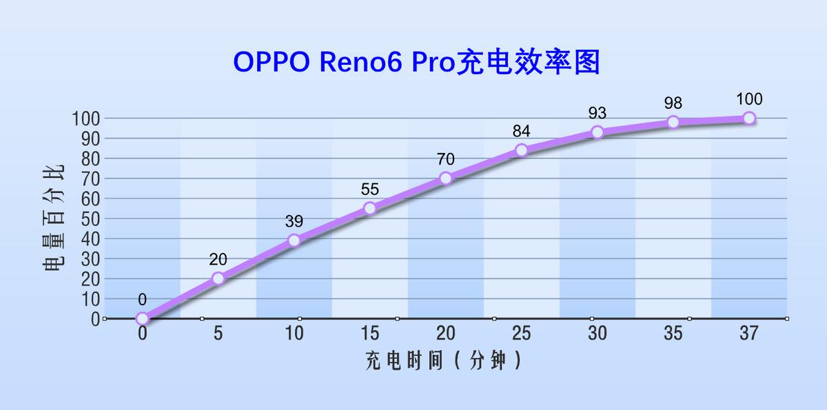 OPPO Reno6 Pro深度體驗來了,輕薄至美卻又實力強悍