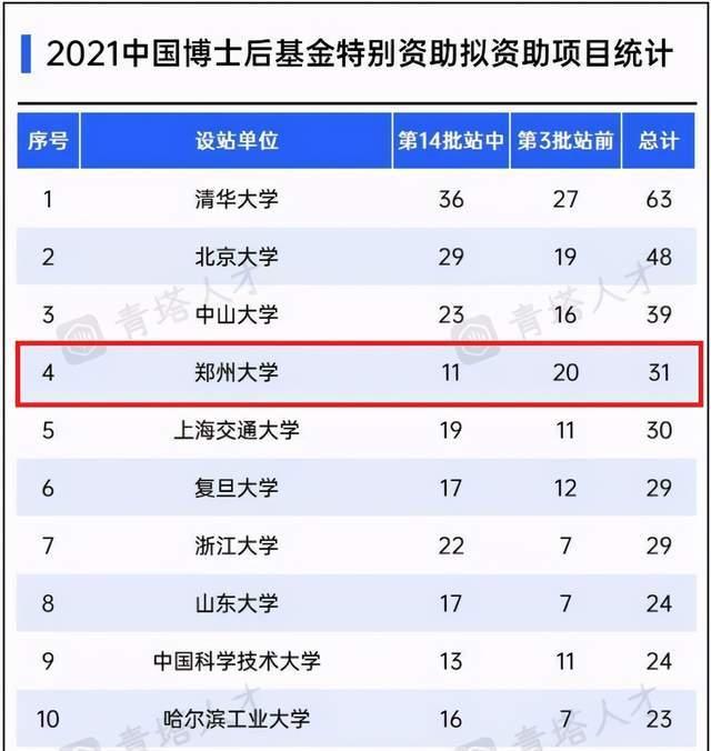 总金额达555万!在这一重要榜单中,郑州大学位居全国第4位!