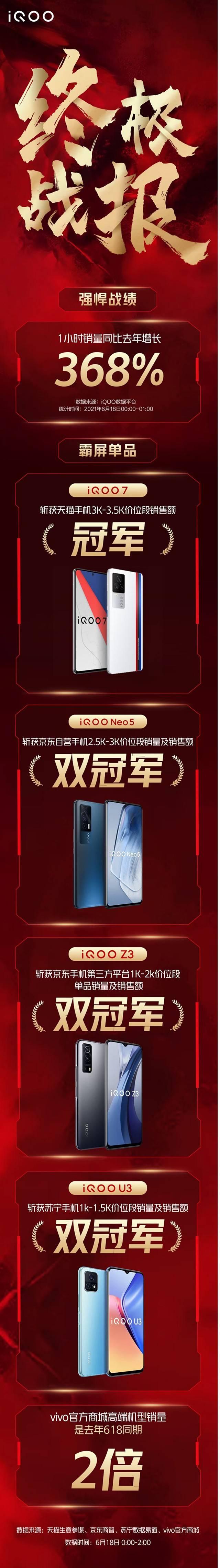 iQOO 618终极战报出炉 1小时销量同比增长368%_销售