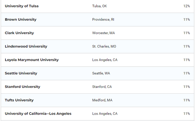 选校必看!USNews公布:国际生占比最高的美国大学排名
