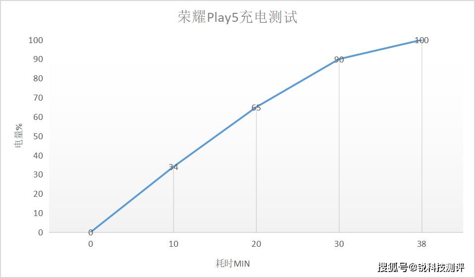 快充輕旗艦——榮耀Play5「天生敢造」