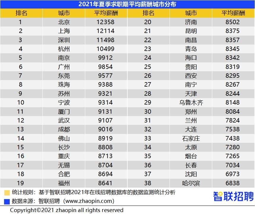白领人才的薪酬水平如何?北京平均招聘月薪达12358元_夏季四城薪酬过万