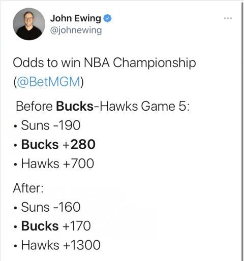 天王山之战完毕!NBA夺冠赔率更新:太阳仍然领跑,雄鹿紧随其后