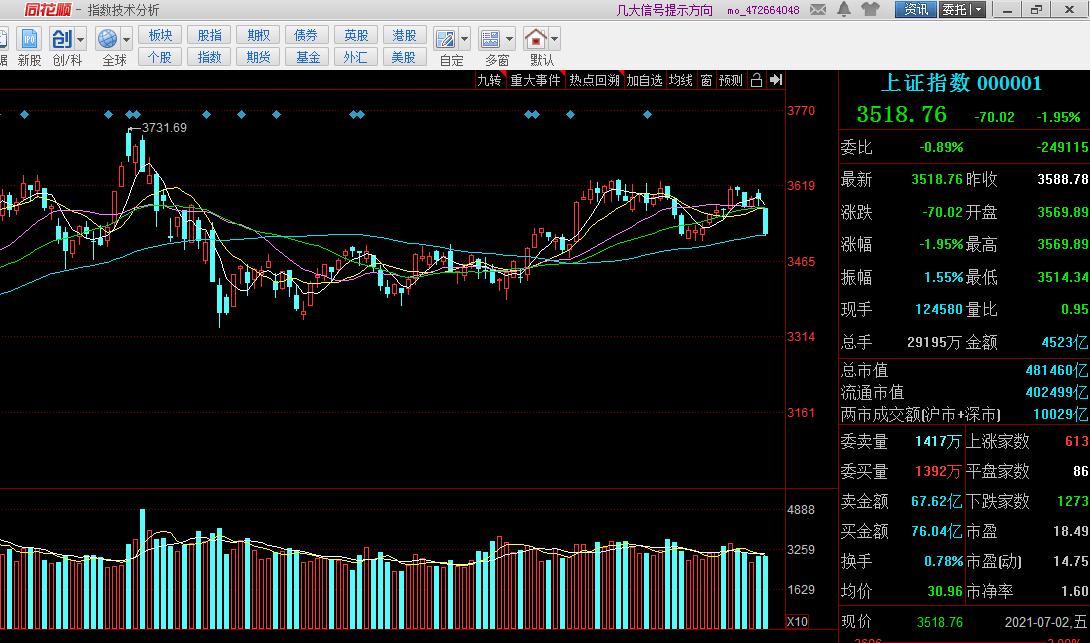 中国股市:A股罕见杀ㄖ预测明天股票大盘走势分析ㄖ跌,指数闪崩70点原因曝光
