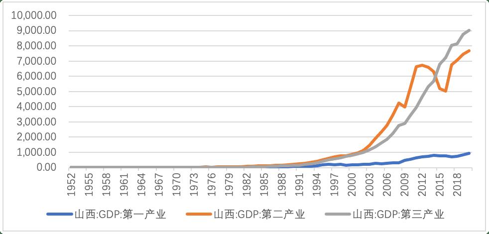 山西2020年gdp多少_河北石家庄与山西太原的2020上半年GDP出炉,两者排名第几