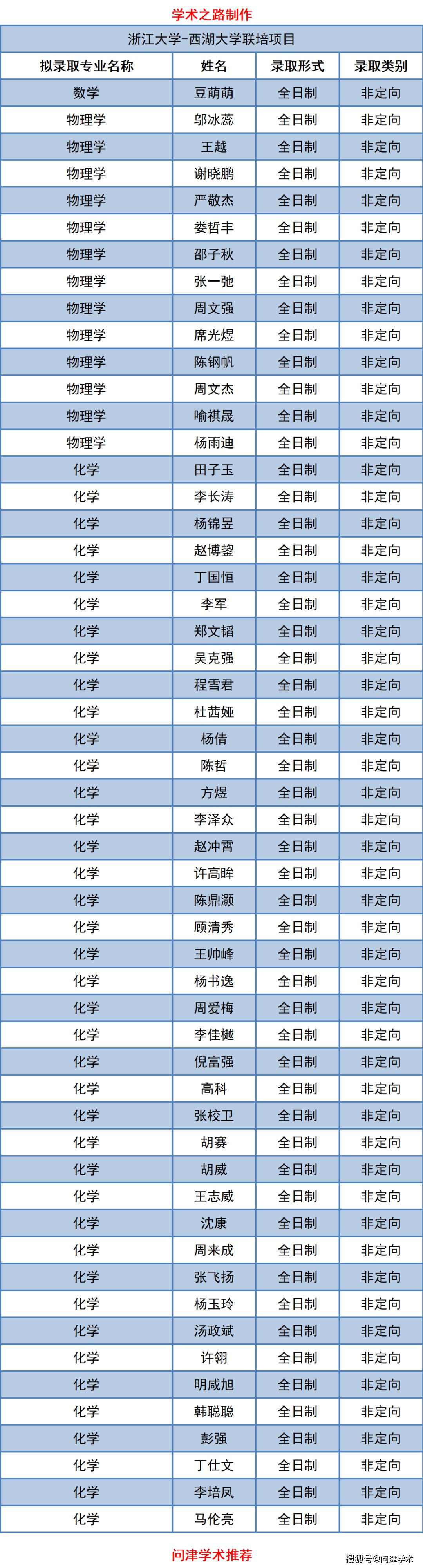浙江大学-西湖大学联培项目2021年秋季博士研究生拟录取名单公示,216人!