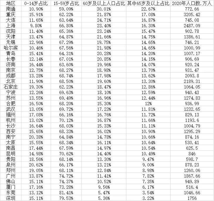 35个重点城市老龄化数据:11城进入深度老龄化,深圳最年轻