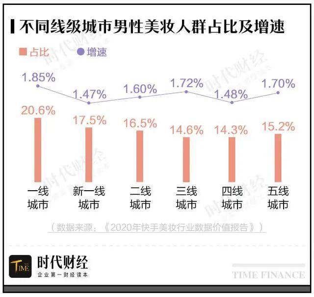 据快手发布相关美妆行业数据报告显示,在不同城市男性占比当中,一线男性占比最高,达20.6%,且份额提升最快,同时三线及以下城市也保持着较高的增速。