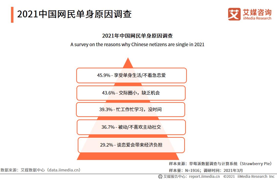 单身经济行业数据分析:2021年中国45.9%网友享受单身生活/不着急恋爱