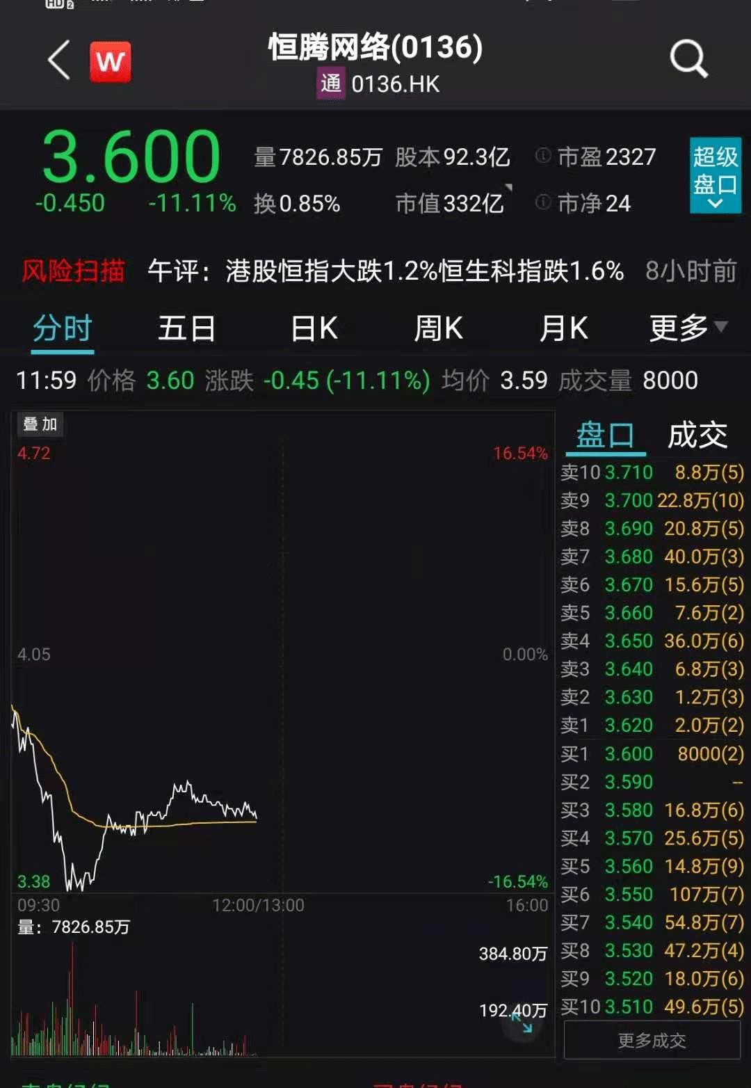 大牛证券 港股能源汽车股地产股大跌:中石油跌超5%,中国恒大大跌14%