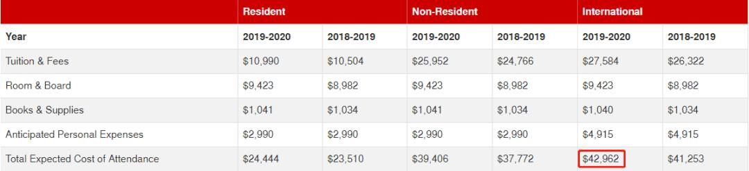 2020年国际生录取率超高的TOP11保底大学