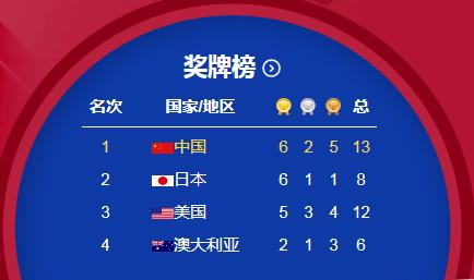 东道主优势显现!日本称霸滑板赛场 金牌数追平中国_今日欧洲杯推荐