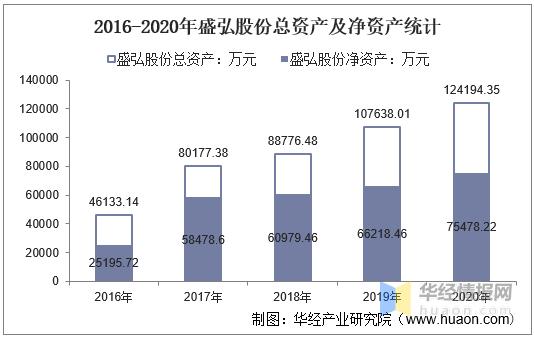 2016-2020年盛弘股份总资产、营业收入、营业成本、净利润及每股收益统计anh