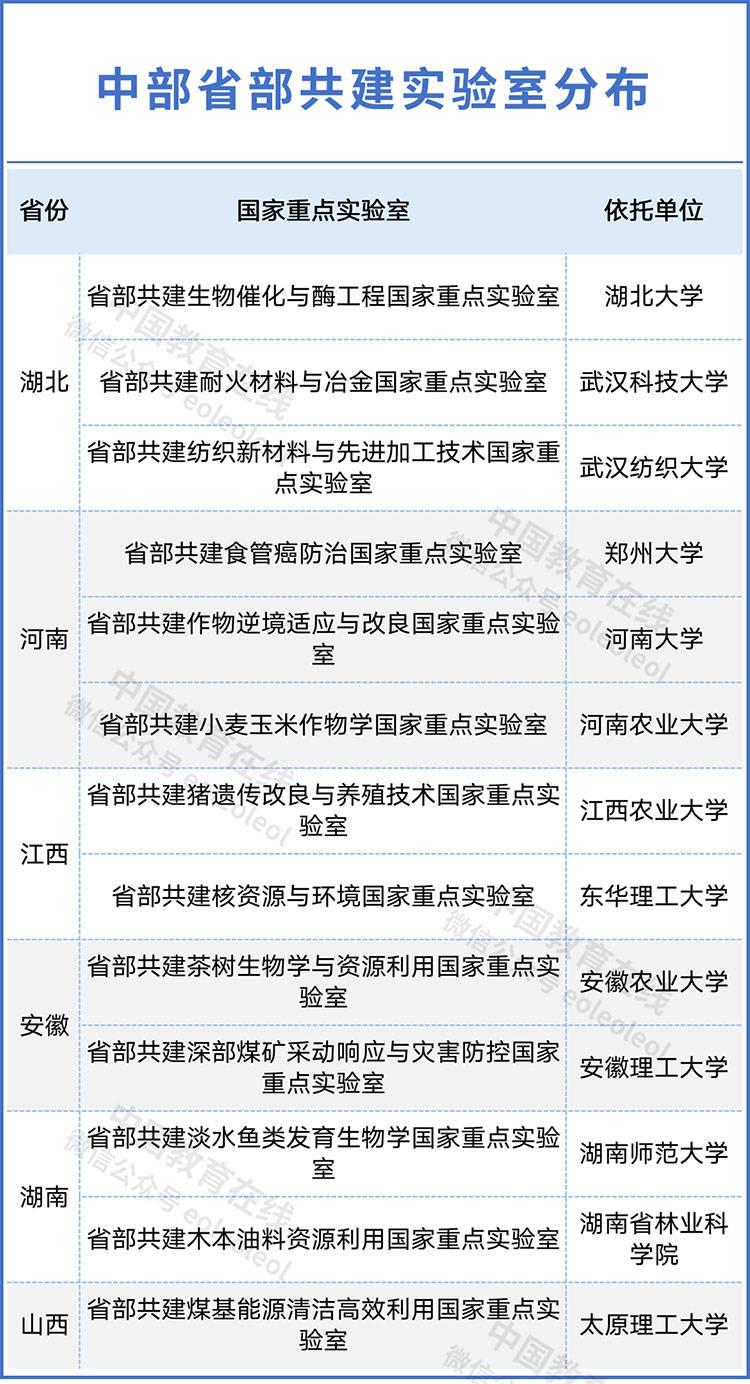 中央发文!这六省高教迎来新发展