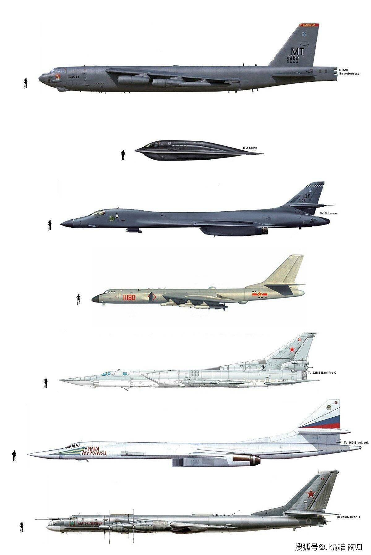 Comparison chart with other active strategic bomber