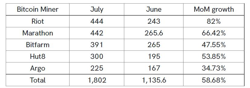 北美五家矿企7月共挖出1802枚比特币,比6月增加58