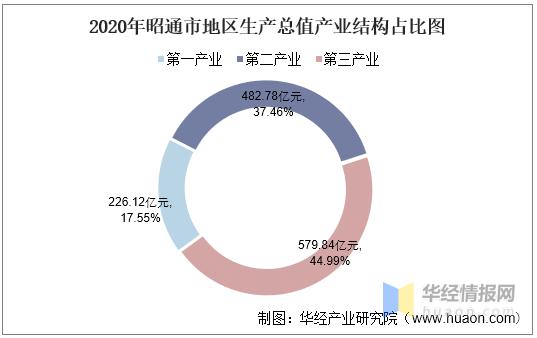 2021昭通gdp_2021年昭通市zf工作报告:农村居民人均可支配收入1.1万