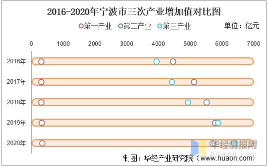 2021宁波人均gdp_浙江城市人均GDP:杭州宁波超10万,绍兴第4,金华领先温州!