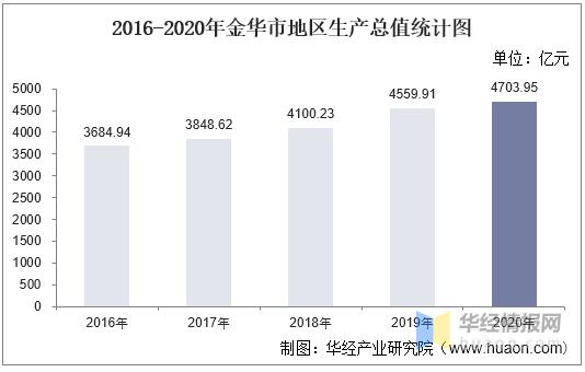 2020金华县市GDP_嘉兴又一县市将崛起,GDP总量968亿,有望追赶余姚