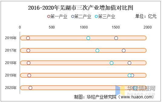 芜湖2021人均gdp_2016-2020年芜湖市地区生产总值、产业结构及人均GDP统计