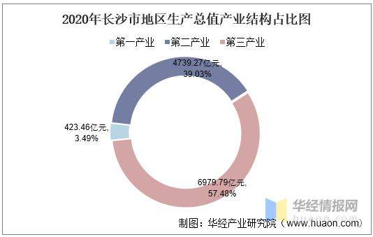 2020长沙gdp_2020年湖南省各市州GDP排行榜:省会长沙市以绝对优势排名第一