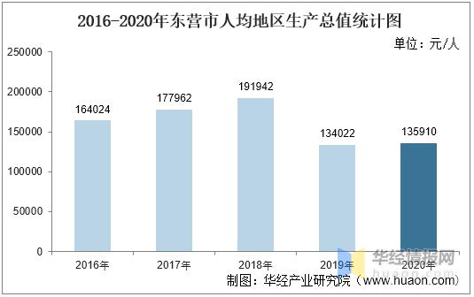 东营gdp_2016-2020年东营市地区生产总值、产业结构及人均GDP统计