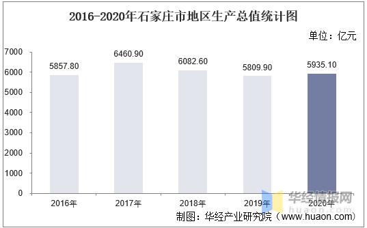 石家庄生产总值gdp_2018年河北省各市GDP总量及增速排行榜