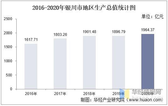 2021银川gdp_2021年上半年宁夏各市GDP银川排名第一石嘴山名义增速最快