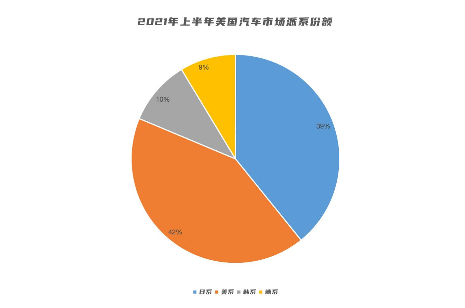 美国汽车品牌排行_今年1-8月汽车商品出口金额排名新鲜出炉日本第二