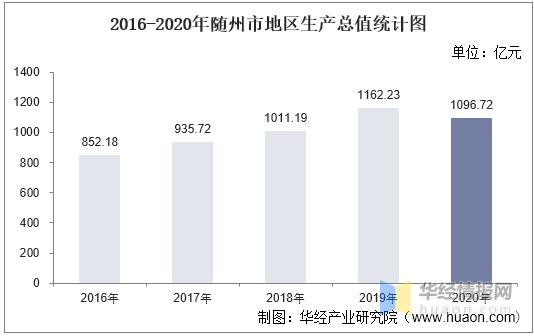 2020年随州市gdp是多少_2020年随州市国民经济和社会发展统计公报