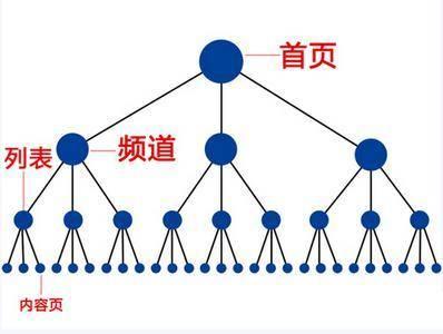 千捷科学技术:市场推广型网站是今后中小企业网站建设的重要