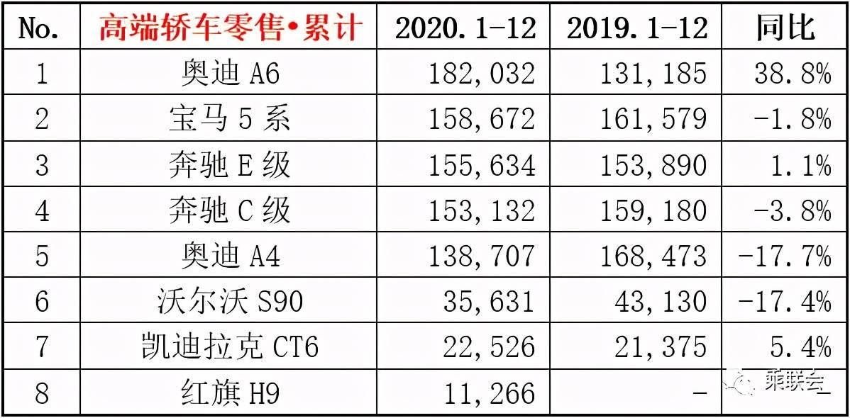 2020年汽车销量排行榜_2020豪华轿车销量排行:奥迪A6一骑绝尘碾压5系、E级