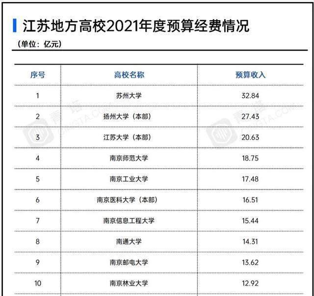 苏州大学排行榜_江苏省高校最新排名,苏州大学进入前五,南邮排名17