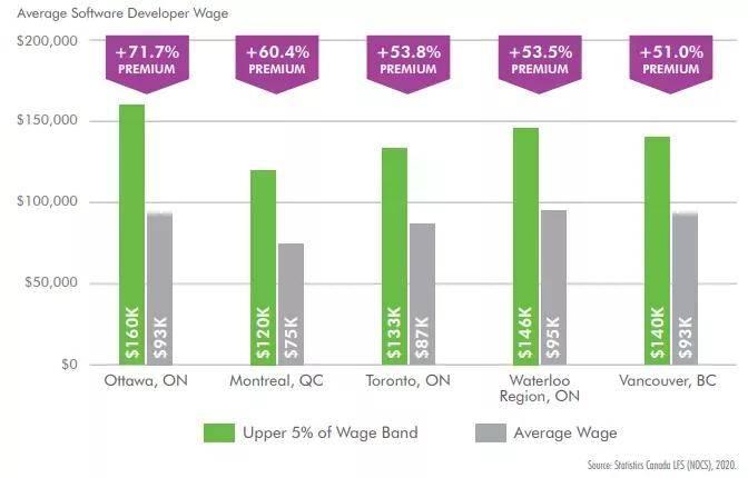 加拿大未来最紧缺的十大科技类岗位