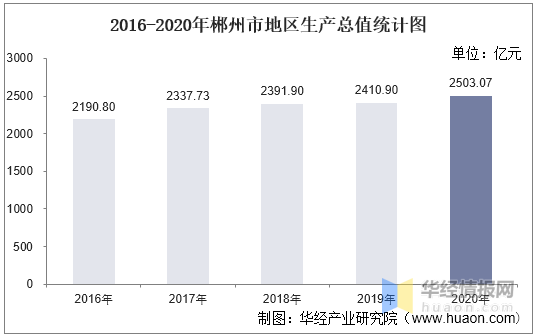 郴州的gdp是多少_2016-2020年郴州市地区生产总值、产业结构及人均GDP统计