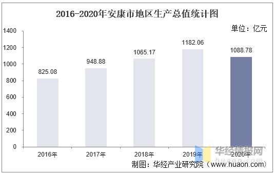 安康gdp多少_2018年陕西省各市 区 GDP排行榜